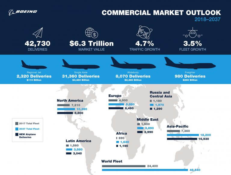 Airliner numbers to double over next 20 years, says Boeing